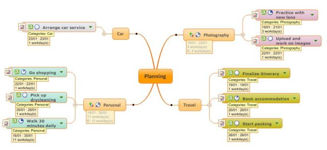 Sample project planning map based on the instructions in part 1, synced to Outlook and with Outlook categories applied